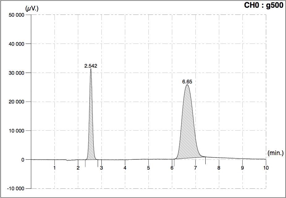New OrthoSmart Gas Chromatograph | Orthodyne Gas Chromatography