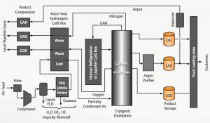Air Separation Unit Infographic